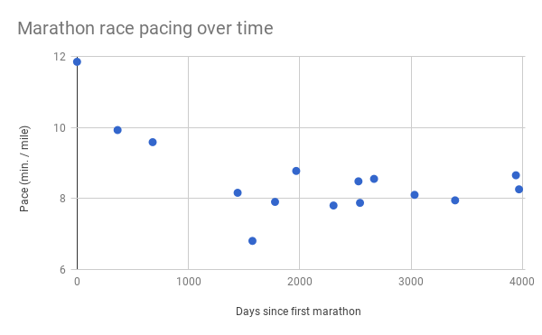 My pacing in the past 15 marathons